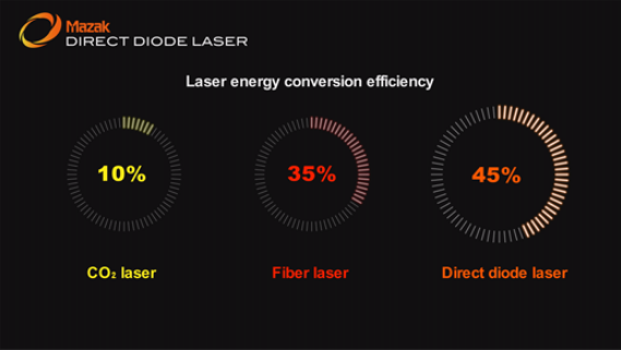 direct diode laser efficiency