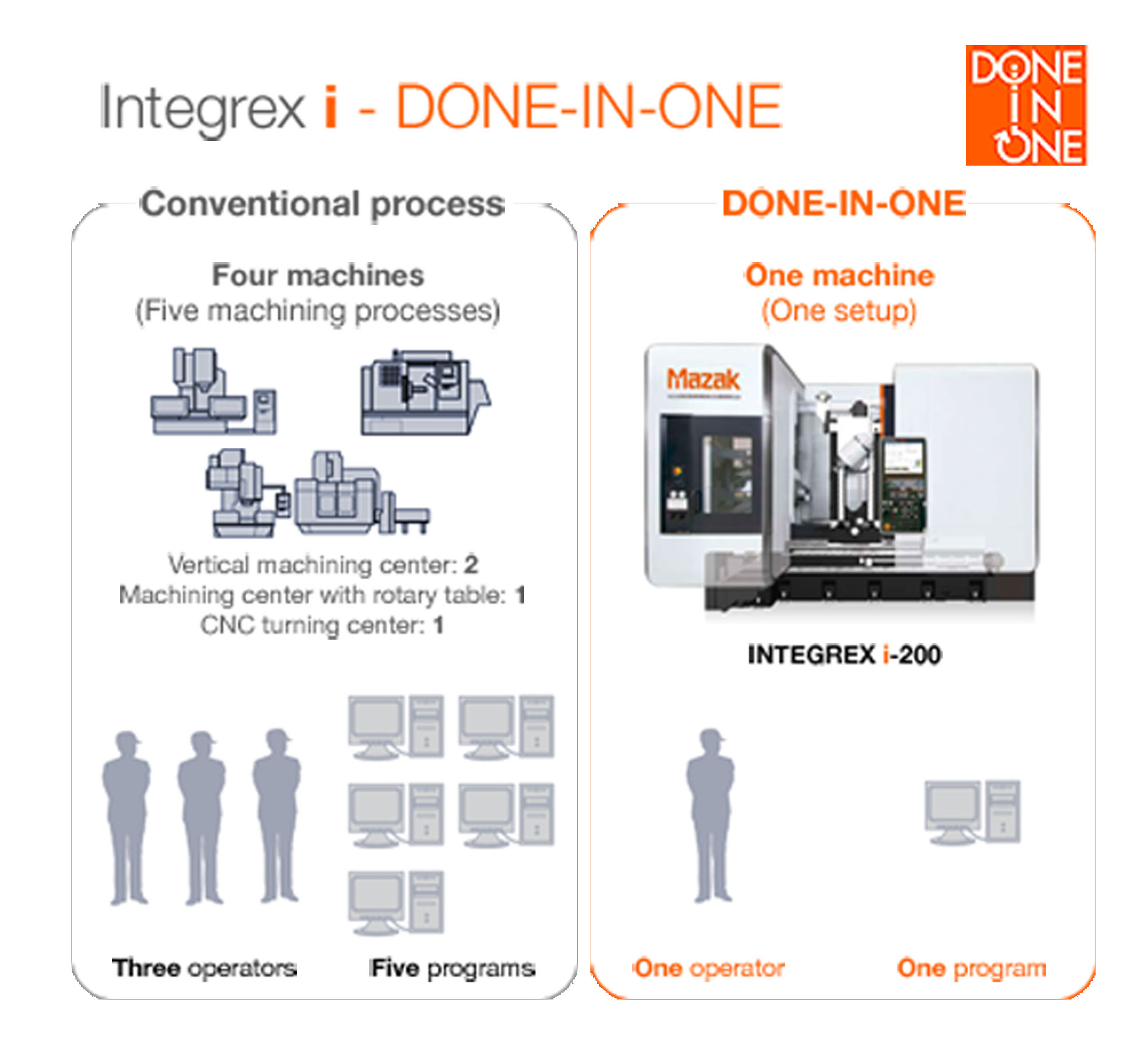 integrex process