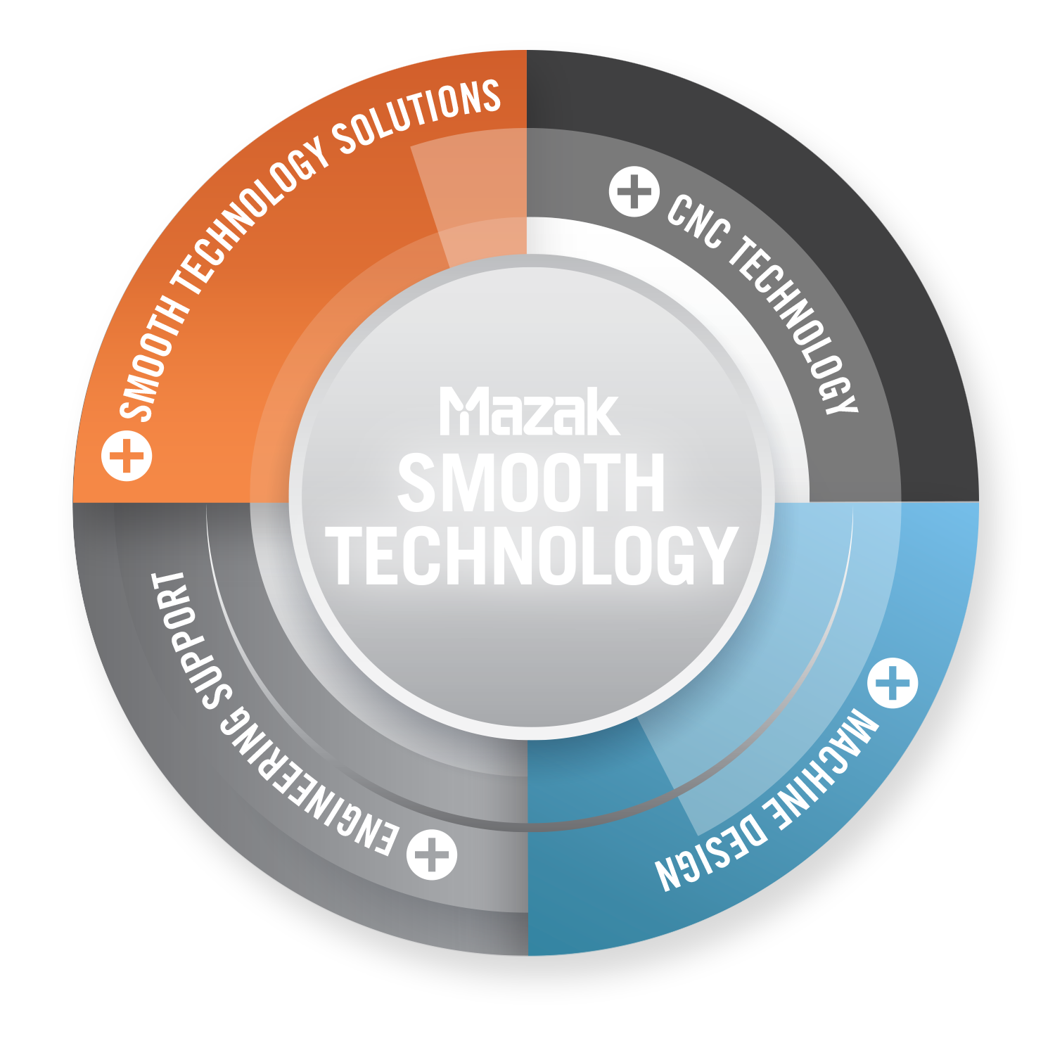 Image result for mazak smooth technology