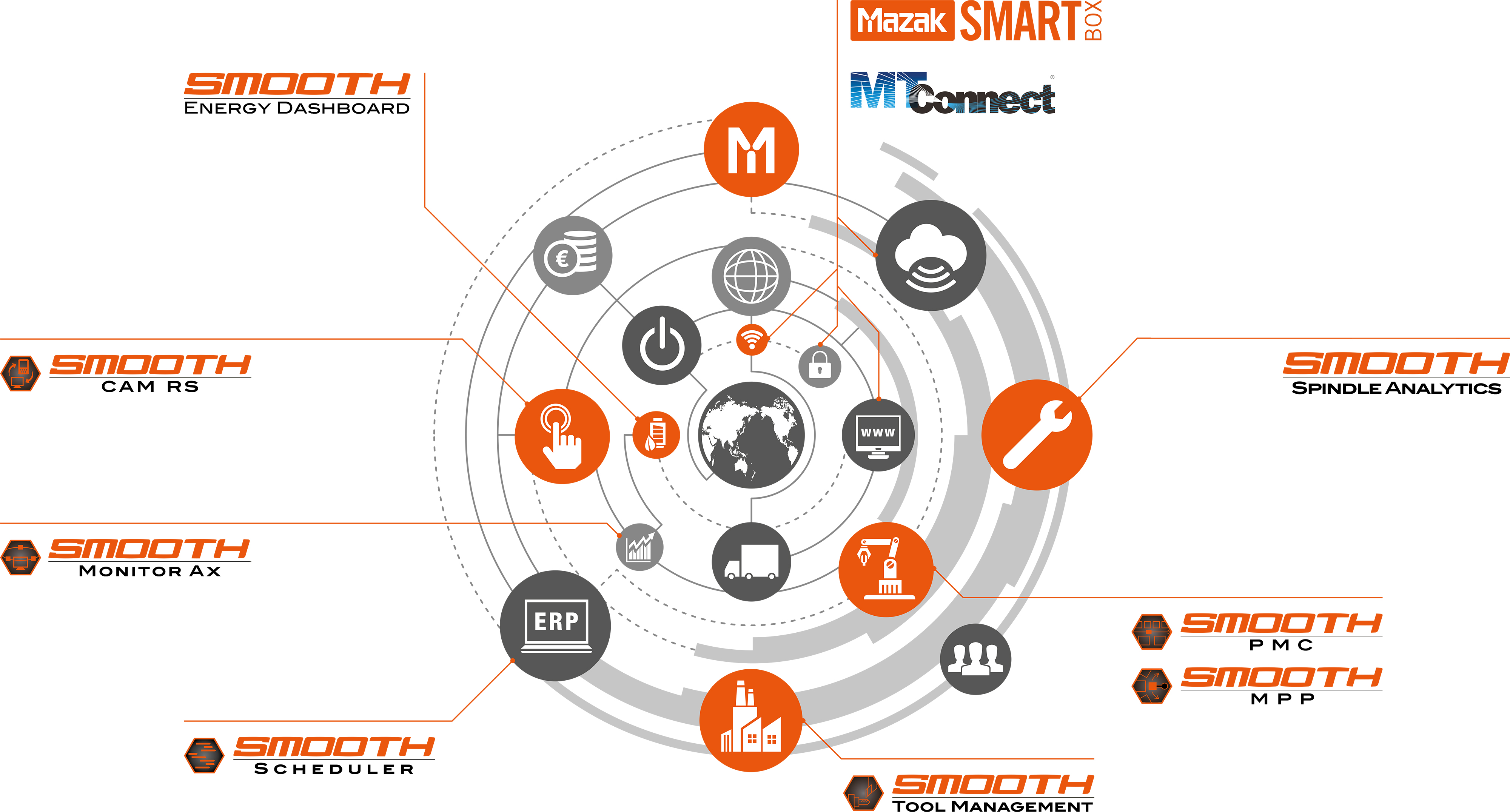 Industry 4.0 SMOOTH technology