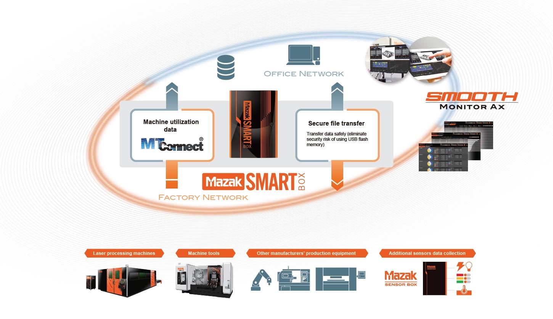 Understanding the Mazak iSMART Factory