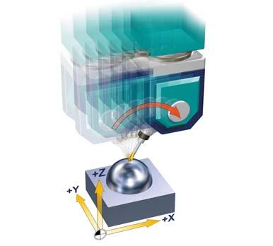 Siemens Functions