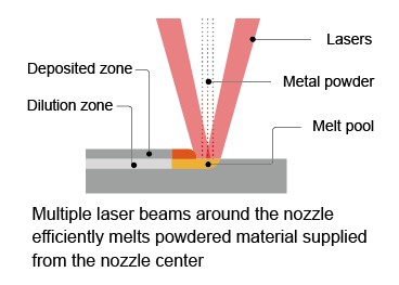 multiple laser beams around nozzle